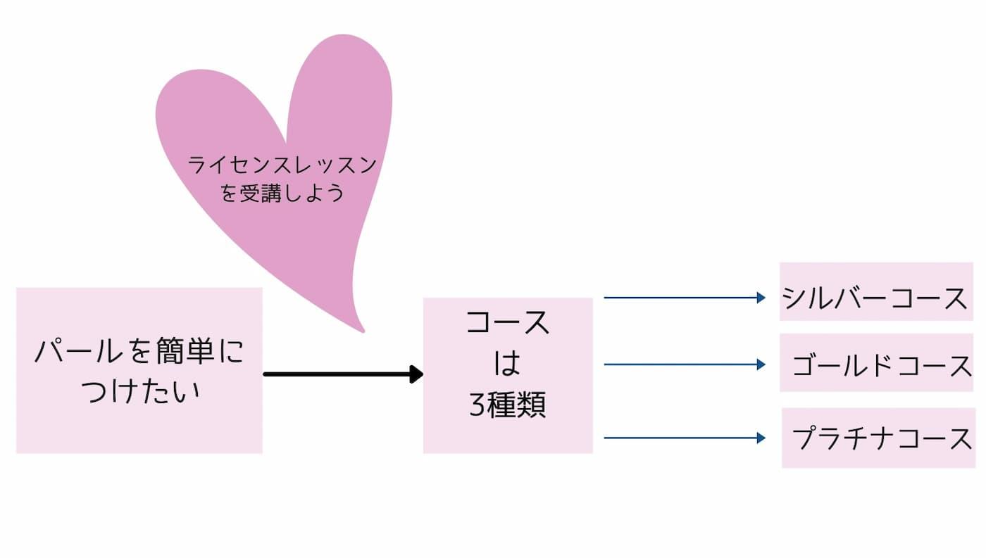 パールセッティングマシン(リベリーノ)のコースについての図図