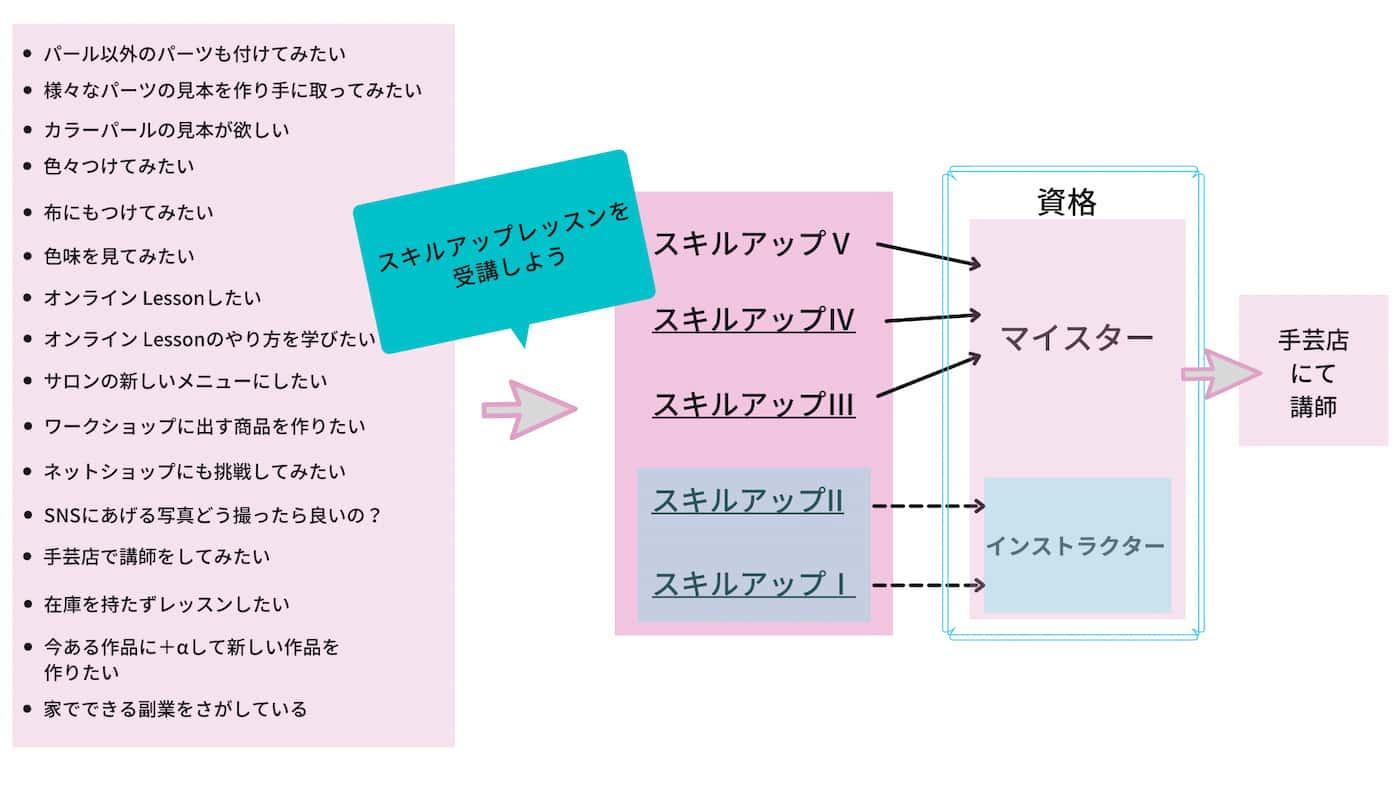 パールセッティングマシン(リベリーノ)スキルアップレッスンについての図